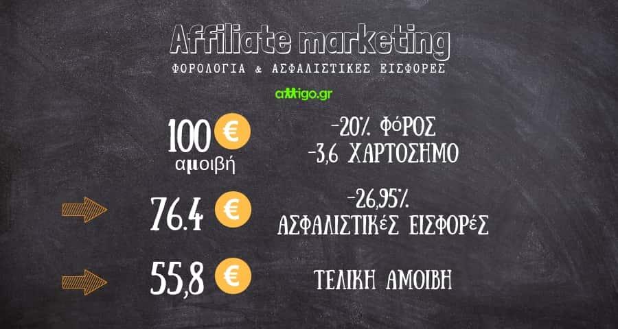 forologia kai affiliate marketing - φορολογια affiliate marketing - affiliate marketing - affiliates - πως να βγάλω λεφτά απ το blog μου - pws na vgalw lefta ap to blog mou