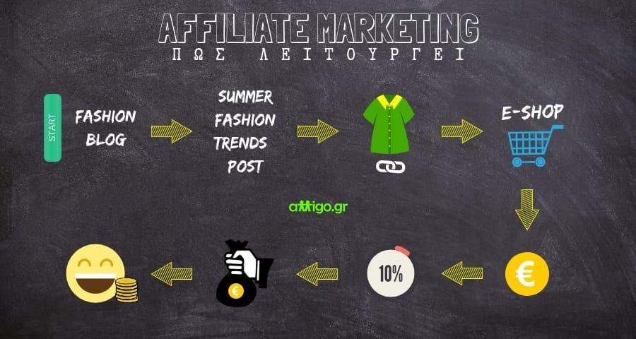 affiliate marketing - affiliates - πως να βγάλω λεφτά απ το blog μου - pws na vgalw lefta ap to blog mou - pws leitourgei to affiliate marketing